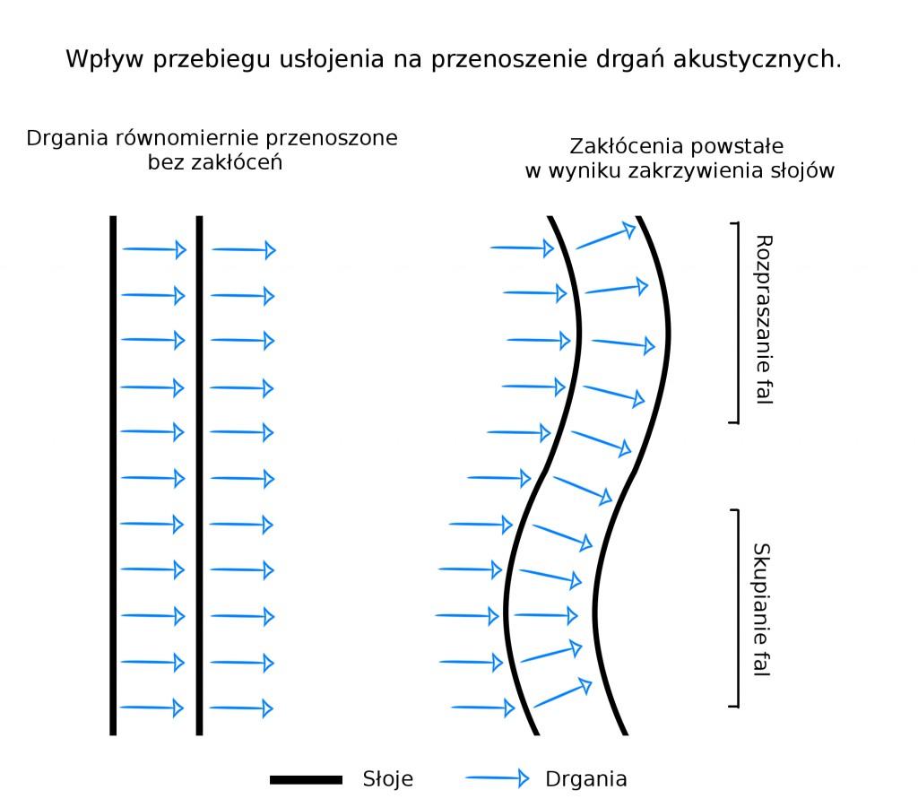 drewna rezonansowego